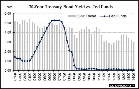 1 year constant maturity treasury rate history